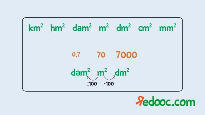 unità di misura per l'area