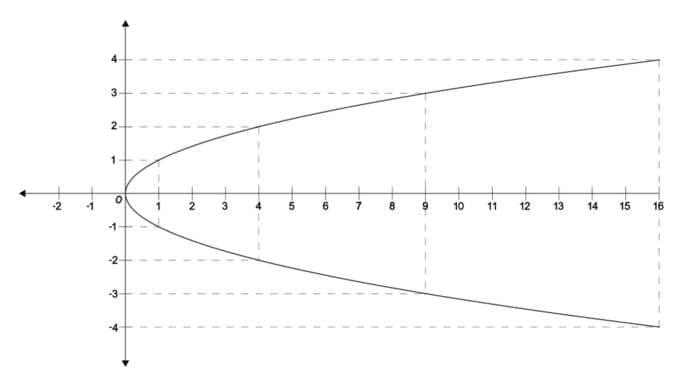 GeoGebra, un aiuto per capire la geometria