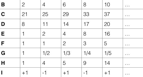 tabella sequenze numeriche