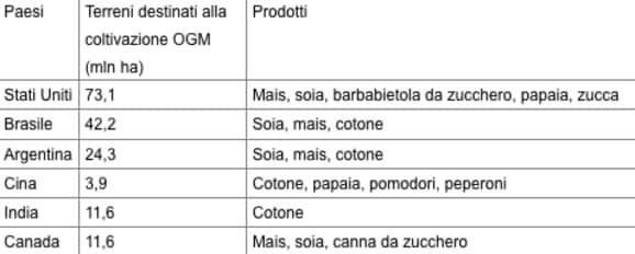 Tabella OGM