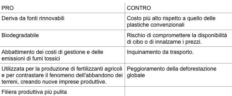 Tabella bioplastica