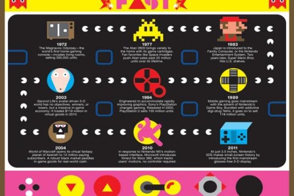 Chi ha inventato il primo videogioco della storia?