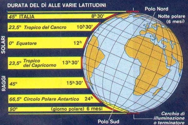 Il solstizio d'inverno: significato scientifico e leggende popolari