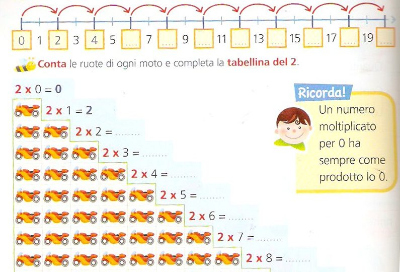 Metodi efficaci per imparare le tabelline