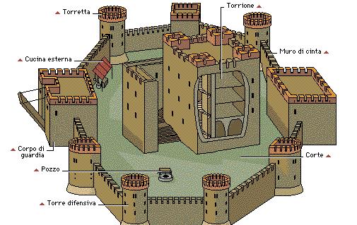 Come erano fatti i castelli nel medioevo focus junior for Piani di casa castello medievale